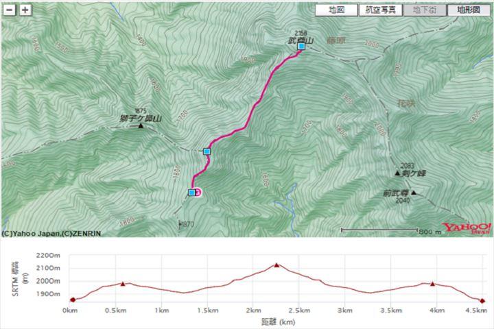 武尊山コース